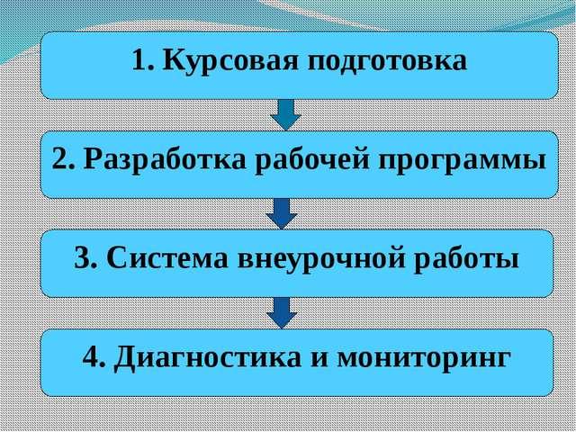 1. Курсовая подготовка 2. Разработка рабочей программы 3. Система внеурочной...