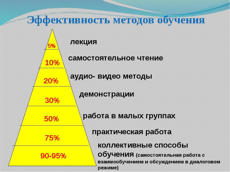 5% 10% 20% 30% 50% 75% 90-95% лекция самостоятельное чтение аудио- видео мет...