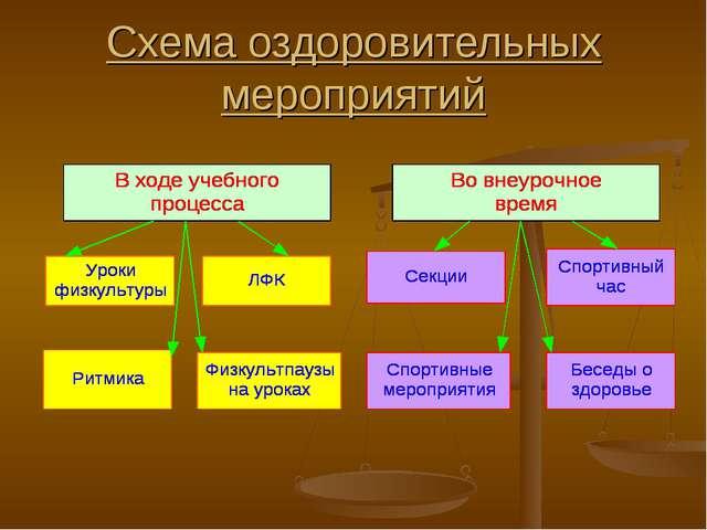 Схема оздоровительных мероприятий