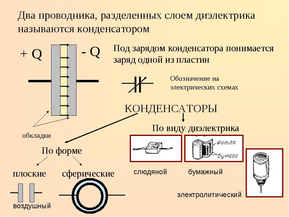 Два проводника, разделенных слоем диэлектрика называются конденсатором - Q +...