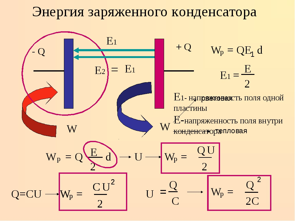 Энергия заряженного конденсатора + Q - Q W W световая тепловая Е-напряженност...