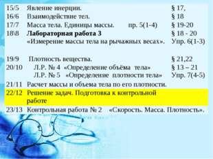 15/5Явление инерции.§ 17, 16/6Взаимодействие тел. § 18 17/7Масса тела. Е