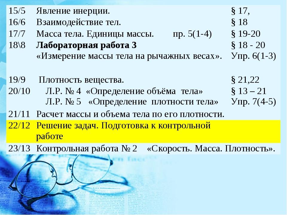 15/5Явление инерции.§ 17, 16/6Взаимодействие тел. § 18 17/7Масса тела. Е...