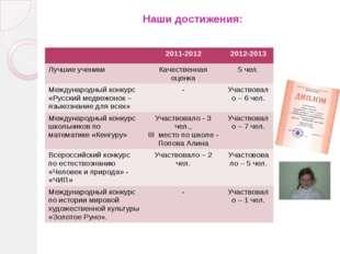 Наши достижения: 2011-2012 2012-2013 Лучшиеученики Качественная оценка 5 чел.