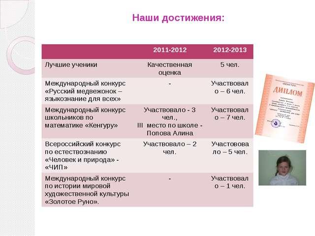 Наши достижения: 2011-2012 2012-2013 Лучшиеученики Качественная оценка 5 чел....