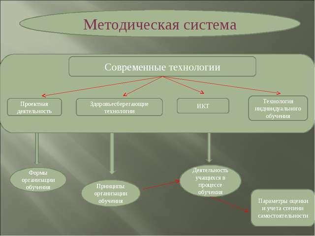 Методическая система Современные технологии Проектная деятельность Здоровьесб...