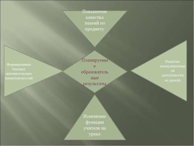 Планируемые образовательные результаты Изменение функции учителя на уроке Пов...