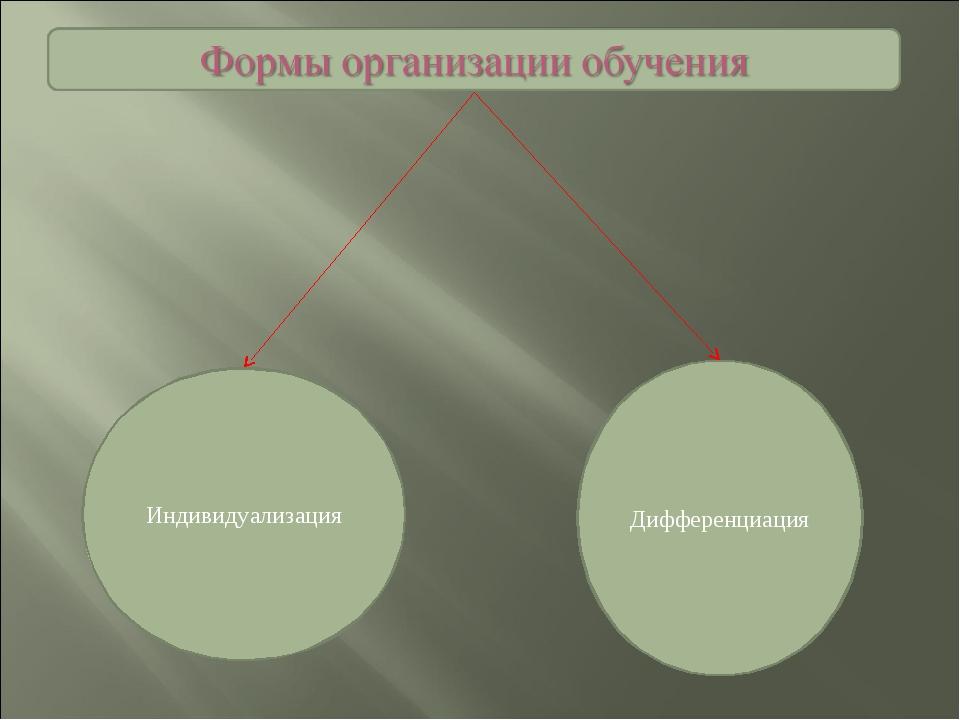 Индивидуализация Дифференциация