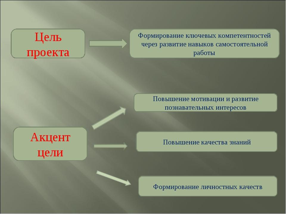 Цель проекта Формирование ключевых компетентностей через развитие навыков сам...