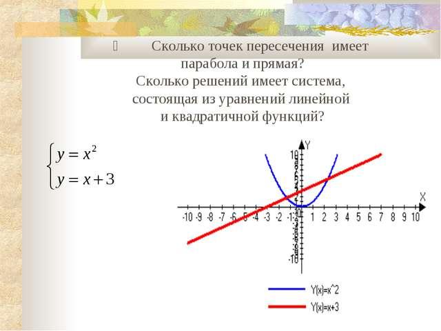 ] Сколько точек пересечения имеет парабола и прямая? Сколько решений...