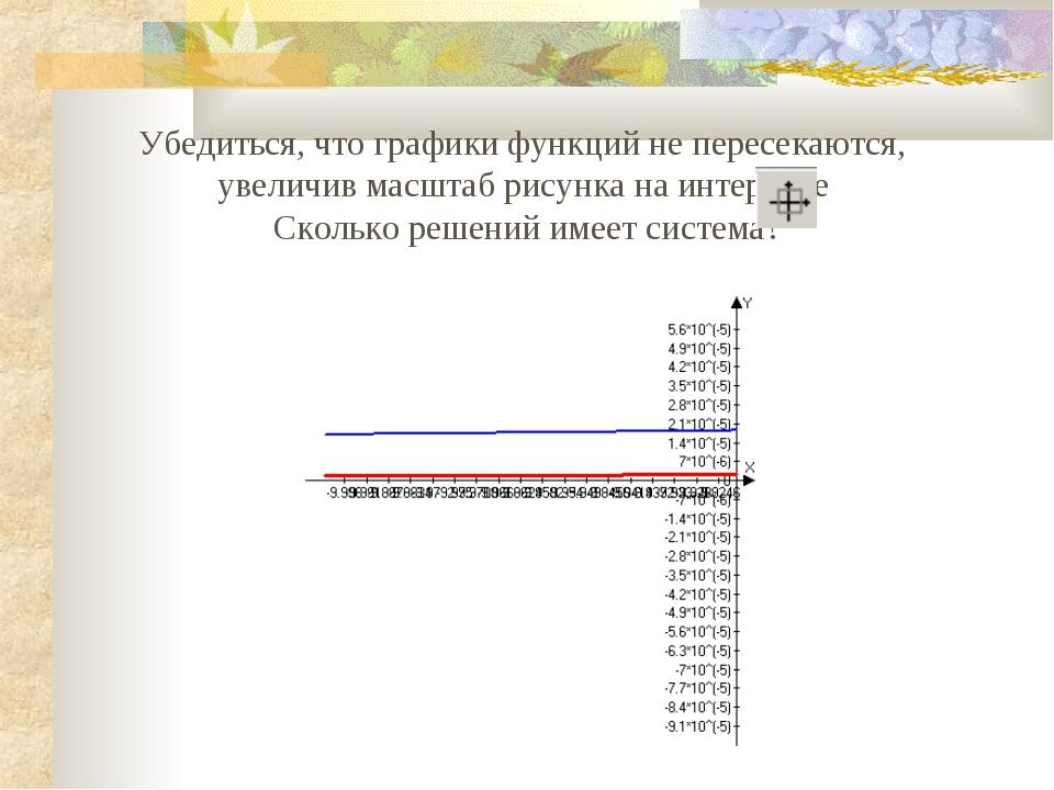 Убедиться, что графики функций не пересекаются, увеличив масштаб рисунка на и...