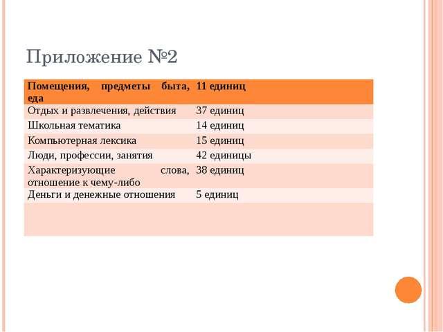 Приложение №2 Помещения, предметы быта, еда 11 единиц Отдых и развлечения, де...