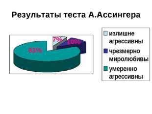 Результаты теста А.Ассингера 83% 10% 7%