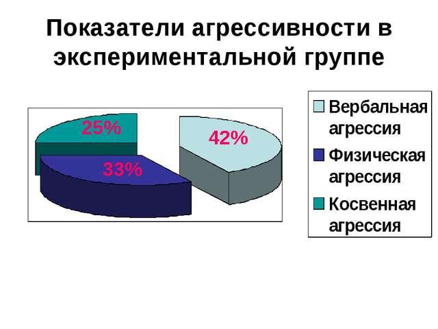 Показатели агрессивности в экспериментальной группе 42% 25% 33%
