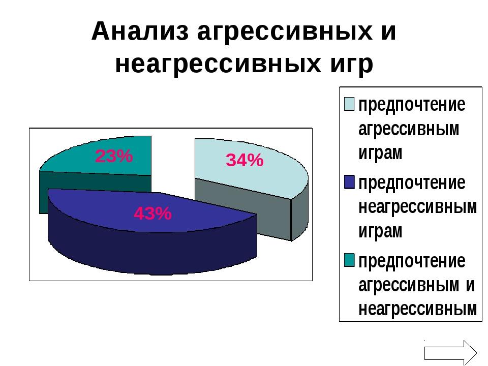 Анализ агрессивных и неагрессивных игр 43% 34% 23%