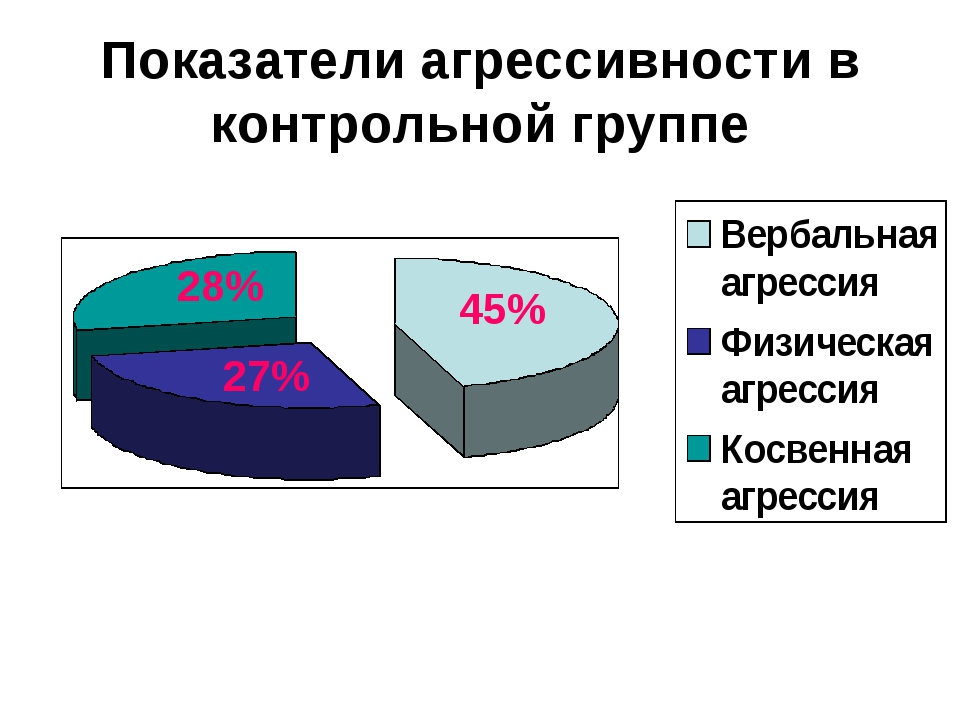 Показатели агрессивности в контрольной группе 28% 45% 27%