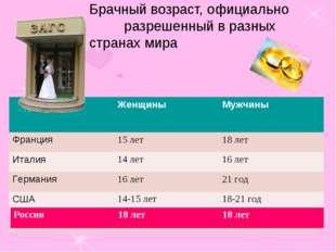 Брачный возраст, официально разрешенный в разных странах мира Россия18 лет