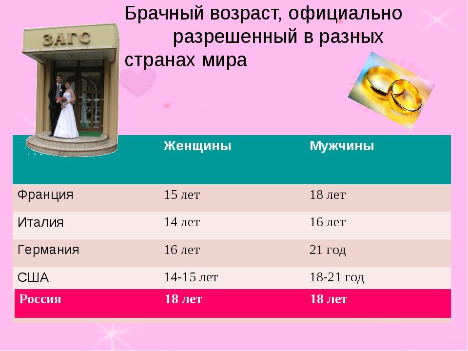 Брачный возраст, официально разрешенный в разных странах мира Россия18 лет...