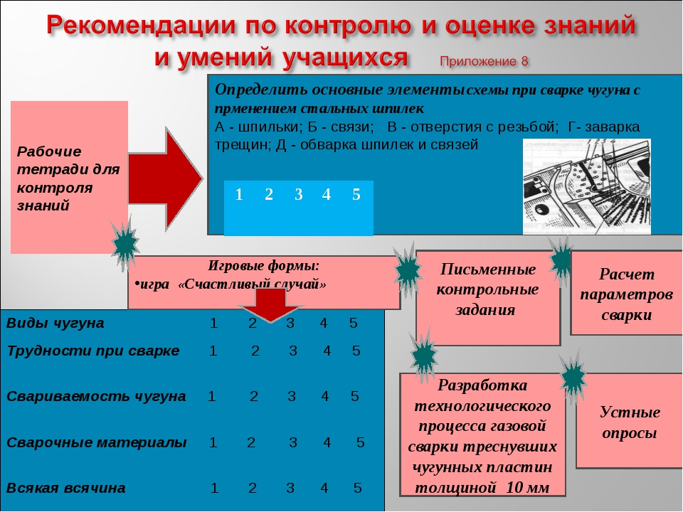 Определить основные элементы схемы при сварке чугуна с прменением стальных ш...