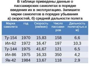 В таблице приведены данные о пассажирских самолетах в порядке введения их в э