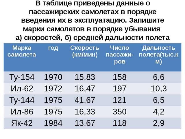 В таблице приведены данные о пассажирских самолетах в порядке введения их в э...