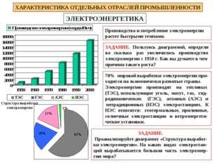 ЭЛЕКТРОЭНЕРГЕТИКА ХАРАКТЕРИСТИКА ОТДЕЛЬНЫХ ОТРАСЛЕЙ ПРОМЫШЛЕННОСТИ Производст