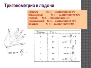 Тригонометрия в ладони мизинец № О — соответствует 0°; безымянный № 1 — соо