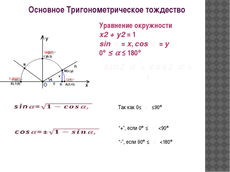 Уравнение окружности х2 + у2 = 1 sin  = x, cos  = y 0 ≤  ≤ 180 sin2  +...