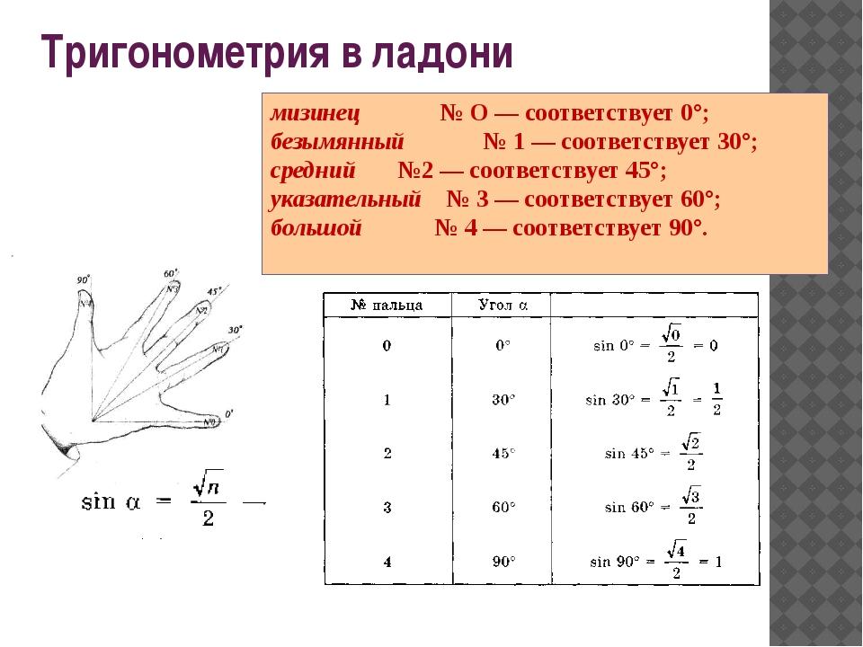 Тригонометрия в ладони мизинец № О — соответствует 0°; безымянный № 1 — соо...