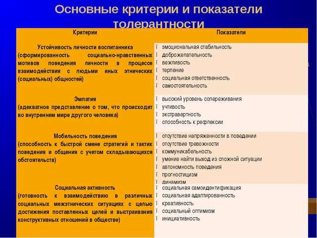 Основные критерии и показатели толерантности Критерии Показатели Устойчивос...