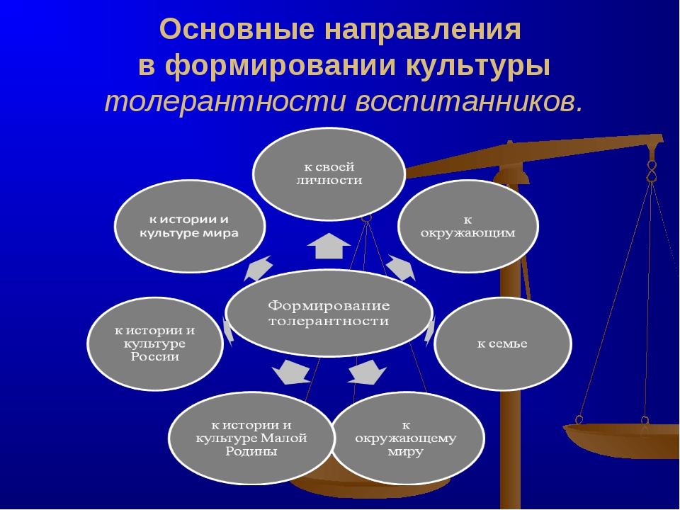 Основные направления в формировании культуры толерантности воспитанников.