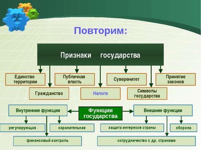 Повторим: Признаки государства Единство территории Публичная власть Суверенит...