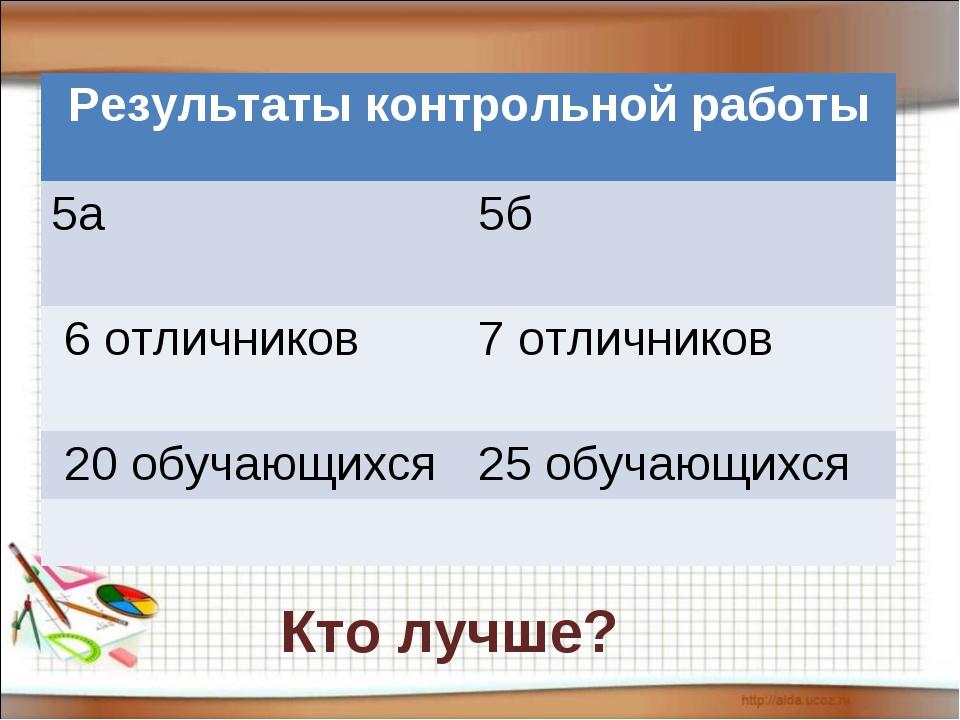 Кто лучше? Результаты контрольной работы 5а5б 6 отличников7 отличников 20...