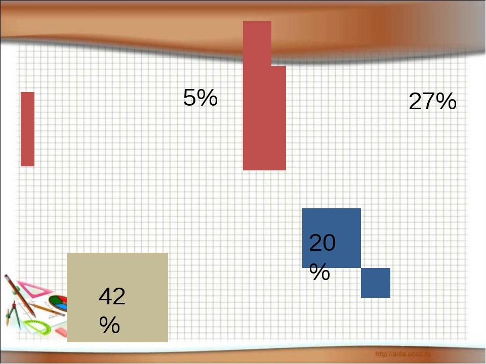 5% 27% 42% 20%...