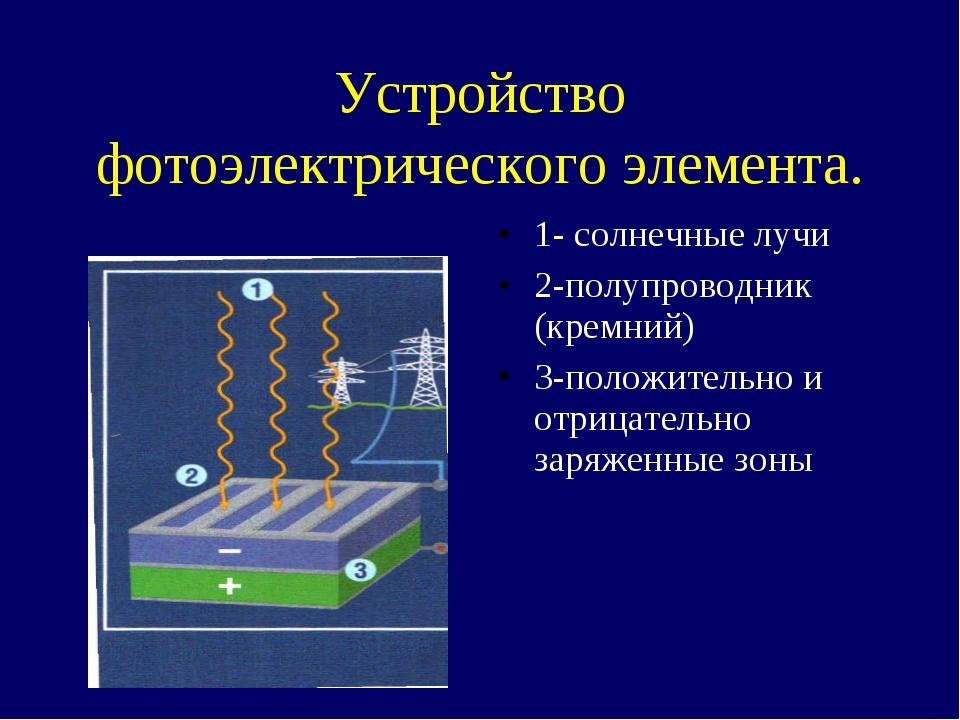 Устройство фотоэлектрического элемента. 1- солнечные лучи 2-полупроводник (кр...