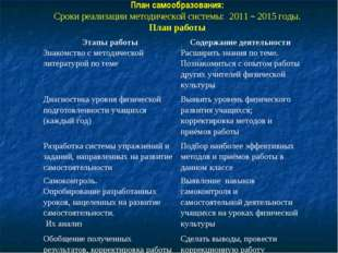 План самообразования: Сроки реализации методической системы: 2011 – 2015 годы