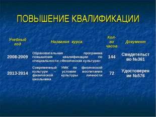 ПОВЫШЕНИЕ КВАЛИФИКАЦИИ Учебный годНазвание курса Кол-во часовДокумент 2008