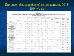Итоговая таблица районной спартакиады за 2013-2014 уч.год