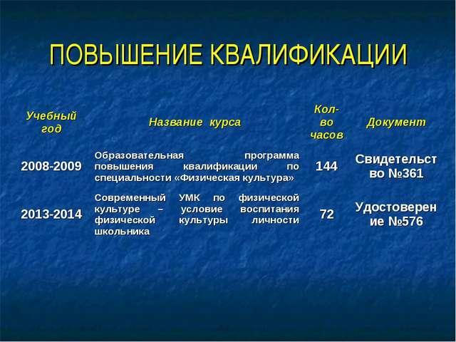 ПОВЫШЕНИЕ КВАЛИФИКАЦИИ Учебный годНазвание курса Кол-во часовДокумент 2008...