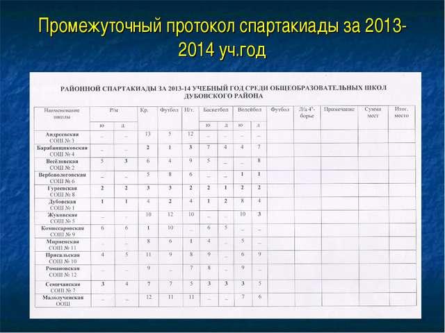 Промежуточный протокол спартакиады за 2013-2014 уч.год