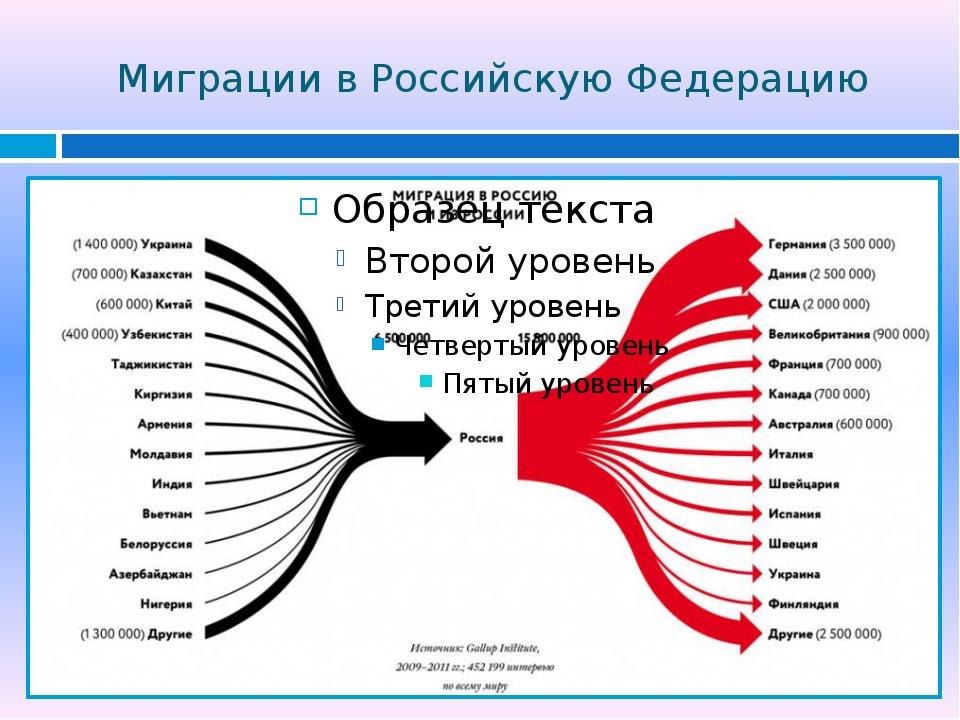 Миграции в Российскую Федерацию
