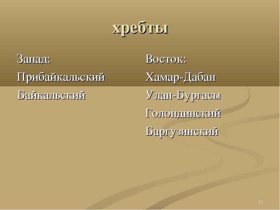 хребты Запад: Прибайкальский Байкальский Восток: Хамар-Дабан Улан-Бургасы Гол...