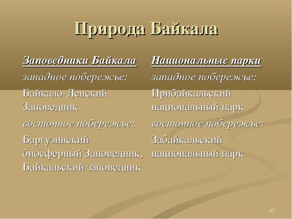 Природа Байкала Заповедники Байкала западное побережье: Байкало-Ленский Запов...
