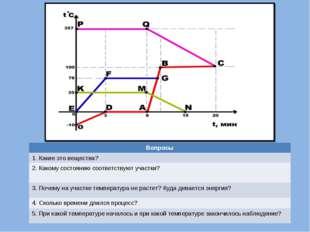 Вопросы 1. Какие это вещества? 2. Какому состоянию соответствуют участки? 3.
