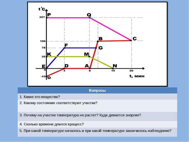 Вопросы 1. Какие это вещества? 2. Какому состоянию соответствуют участки? 3....