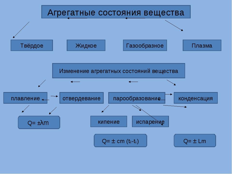 Агрегатные состояния вещества Твёрдое Жидкое Газообразное Плазма Изменение аг...