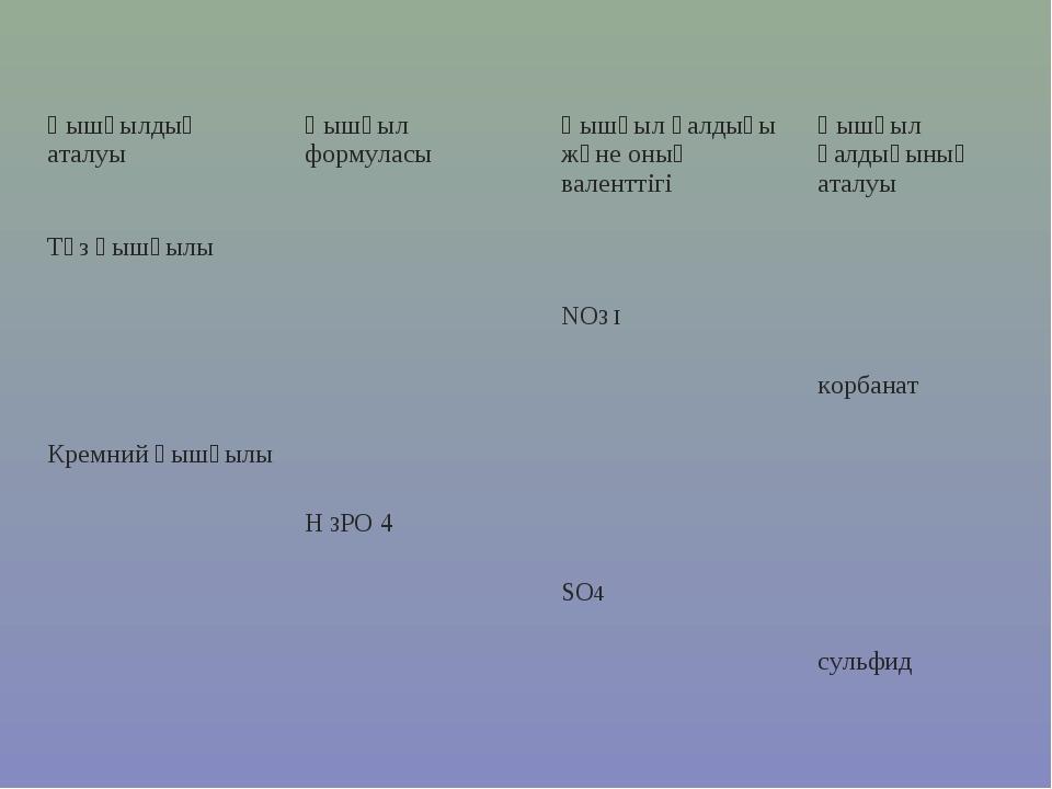 Қышқылдың аталуыҚышқыл формуласыҚышқыл қалдығы және оның валенттігіҚышқыл...