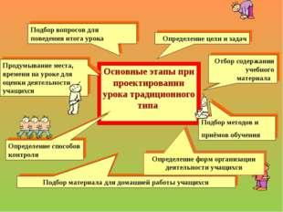 Основные этапы при проектировании урока традиционного типа Подбор вопросов дл