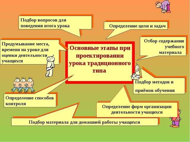 Основные этапы при проектировании урока традиционного типа Подбор вопросов дл...