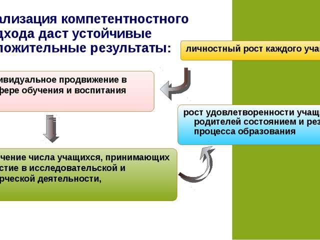 Реализация компетентностного подхода даст устойчивые положительные результаты...